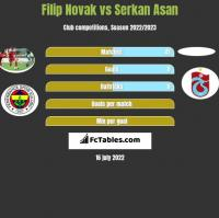 Filip Novak vs Serkan Asan h2h player stats