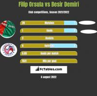 Filip Orsula vs Besir Demiri h2h player stats