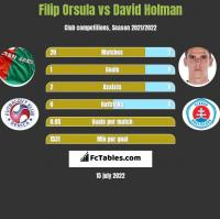 Filip Orsula vs David Holman h2h player stats