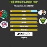 Filip Orsula vs Jakub Paur h2h player stats