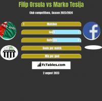 Filip Orsula vs Marko Tesija h2h player stats