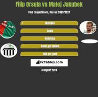 Filip Orsula vs Matej Jakubek h2h player stats