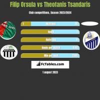 Filip Orsula vs Theofanis Tsandaris h2h player stats