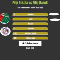 Filip Orsula vs Filip Hasek h2h player stats
