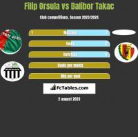 Filip Orsula vs Dalibor Takac h2h player stats