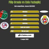 Filip Orsula vs Enis Fazlagikj h2h player stats