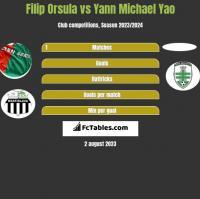 Filip Orsula vs Yann Michael Yao h2h player stats