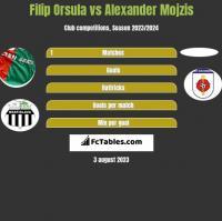 Filip Orsula vs Alexander Mojzis h2h player stats