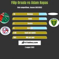 Filip Orsula vs Adam Kopas h2h player stats