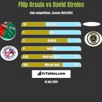 Filip Orsula vs David Strelec h2h player stats
