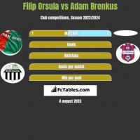 Filip Orsula vs Adam Brenkus h2h player stats