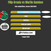 Filip Orsula vs Martin Gambos h2h player stats