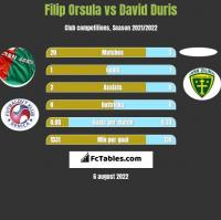 Filip Orsula vs David Duris h2h player stats