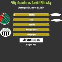 Filip Orsula vs David Filinsky h2h player stats