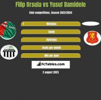 Filip Orsula vs Yusuf Bamidele h2h player stats