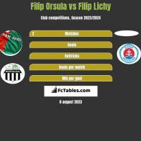 Filip Orsula vs Filip Lichy h2h player stats