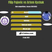 Filip Pajovic vs Artem Kychak h2h player stats