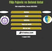 Filip Pajovic vs Botond Antal h2h player stats
