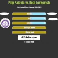 Filip Pajovic vs Robi Levkovich h2h player stats