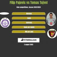 Filip Pajovic vs Tomas Tujvel h2h player stats