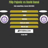 Filip Pajovic vs David Banai h2h player stats
