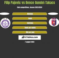 Filip Pajovic vs Bence Gundel-Takacs h2h player stats