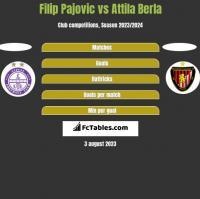 Filip Pajovic vs Attila Berla h2h player stats