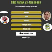 Filip Panak vs Jan Hosek h2h player stats
