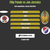 Filip Panak vs Jan Juroska h2h player stats