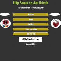 Filip Panak vs Jan Krivak h2h player stats