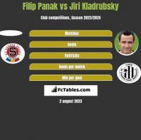 Filip Panak vs Jiri Kladrubsky h2h player stats