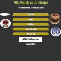 Filip Panak vs Jiri Krejci h2h player stats