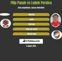 Filip Panak vs Ludek Pernica h2h player stats