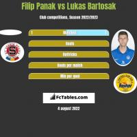 Filip Panak vs Lukas Bartosak h2h player stats