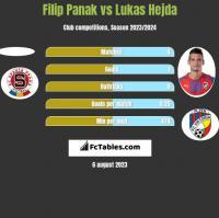 Filip Panak vs Lukas Hejda h2h player stats