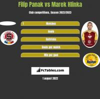 Filip Panak vs Marek Hlinka h2h player stats