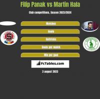 Filip Panak vs Martin Hala h2h player stats