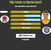 Filip Panak vs Martin Kouril h2h player stats