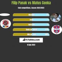 Filip Panak vs Matus Conka h2h player stats