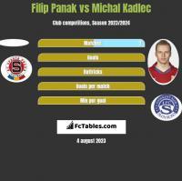 Filip Panak vs Michal Kadlec h2h player stats