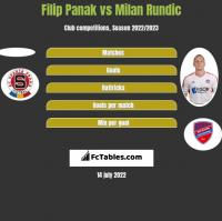 Filip Panak vs Milan Rundic h2h player stats
