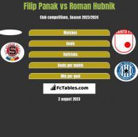 Filip Panak vs Roman Hubnik h2h player stats