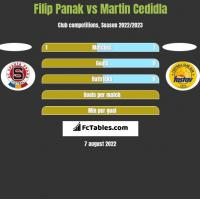 Filip Panak vs Martin Cedidla h2h player stats