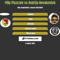 Filip Piszczek vs Andrija Novakovich h2h player stats