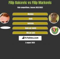 Filip Raicevic vs Filip Markovic h2h player stats