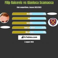 Filip Raicevic vs Gianluca Scamacca h2h player stats