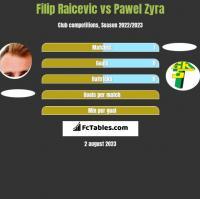 Filip Raicevic vs Pawel Zyra h2h player stats