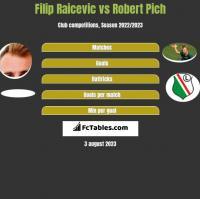 Filip Raicevic vs Robert Pich h2h player stats