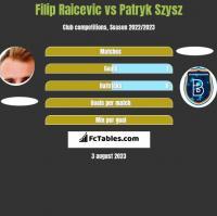 Filip Raicevic vs Patryk Szysz h2h player stats