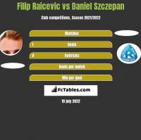 Filip Raicevic vs Daniel Szczepan h2h player stats